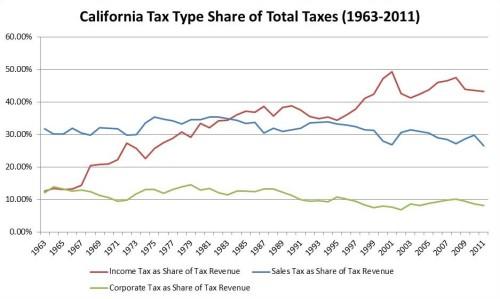 Corps Tax